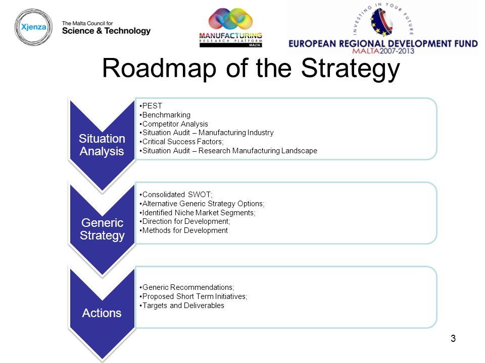 3 Roadmap of the Strategy Situation Analysis PEST Benchmarking Competitor Analysis Situation Audit – Manufacturing Industry Critical Success Factors; Situation Audit – Research Manufacturing Landscape Generic Strategy Consolidated SWOT; Alternative Generic Strategy Options; Identified Niche Market Segments; Direction for Development; Methods for Development Actions Generic Recommendations; Proposed Short Term Initiatives; Targets and Deliverables