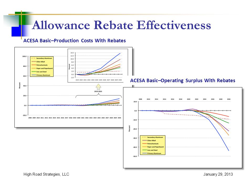 Allowance Rebate Effectiveness January 29, 2013 ACESA Basic–Production Costs With Rebates ACESA Basic–Operating Surplus With Rebates High Road Strategies, LLC