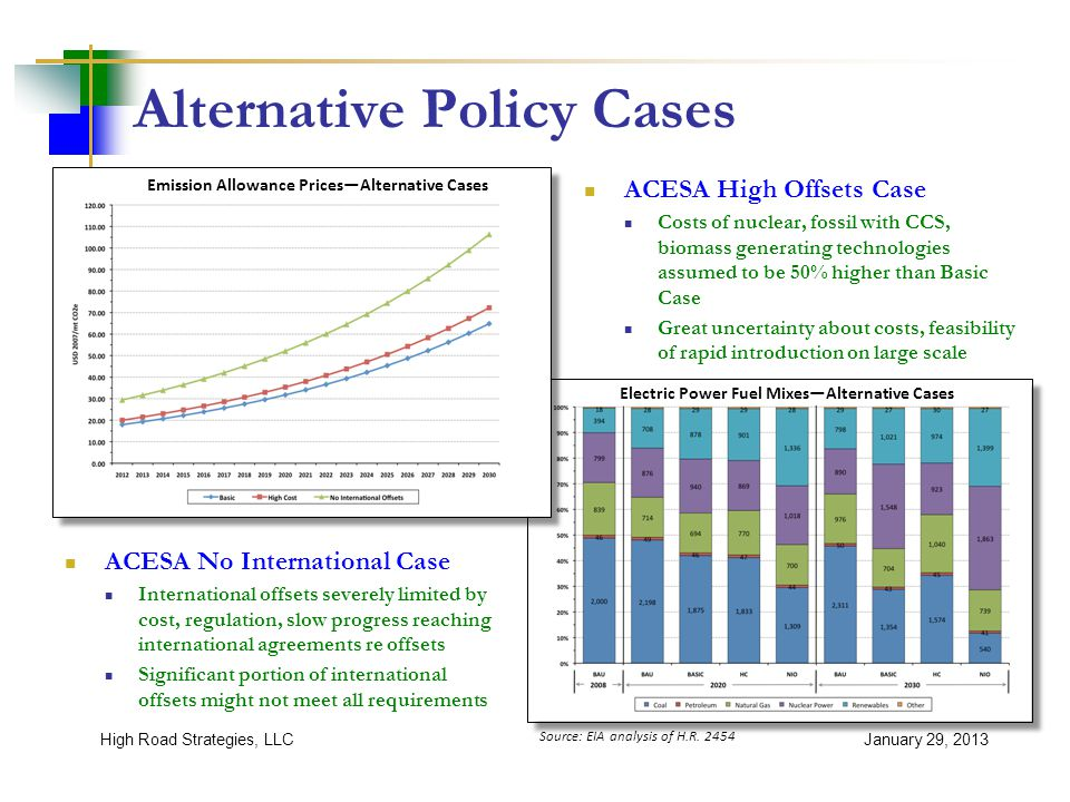 Alternative Policy Cases ACESA High Offsets Case Costs of nuclear, fossil with CCS, biomass generating technologies assumed to be 50% higher than Basic Case Great uncertainty about costs, feasibility of rapid introduction on large scale January 29, 2013High Road Strategies, LLC ACESA No International Case International offsets severely limited by cost, regulation, slow progress reaching international agreements re offsets Significant portion of international offsets might not meet all requirements Source: EIA analysis of H.R.