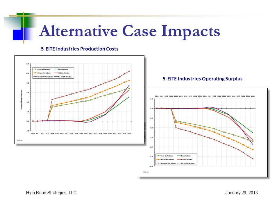 Alternative Case Impacts January 29, 2013High Road Strategies, LLC 5-EITE Industries Production Costs 5-EITE Industries Operating Surplus