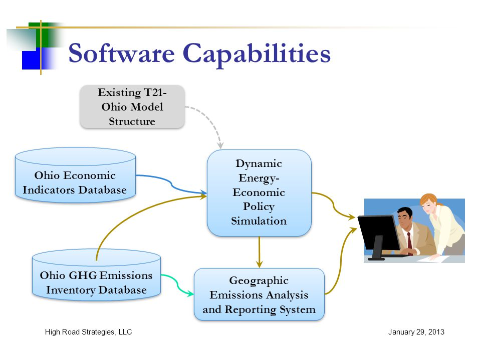 Software Capabilities January 29, 2013High Road Strategies, LLC Ohio GHG Emissions Inventory Database Ohio GHG Emissions Inventory Database Ohio Economic Indicators Database Ohio Economic Indicators Database Dynamic Energy- Economic Policy Simulation Dynamic Energy- Economic Policy Simulation Geographic Emissions Analysis and Reporting System Baseline Emissions Interactive GHG Analysis & Policy Evaluation DEEPS Existing T21- Ohio Model Structure