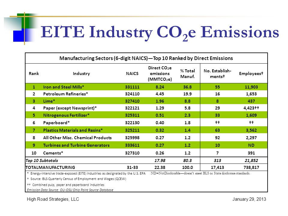 EITE Industry CO 2 e Emissions January 29, 2013High Road Strategies, LLC Manufacturing Sectors (6-digit NAICS)—Top 10 Ranked by Direct Emissions RankIndustryNAICS Direct CO 2 e emissions (MMTCO 2 e) % Total Manuf.