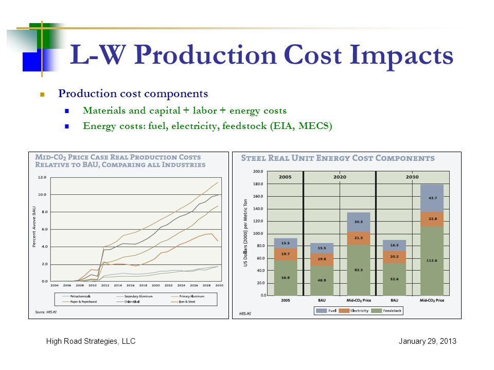 L-W Production Cost Impacts January 29, 2013High Road Strategies, LLC Production cost components Materials and capital + labor + energy costs Energy costs: fuel, electricity, feedstock (EIA, MECS)