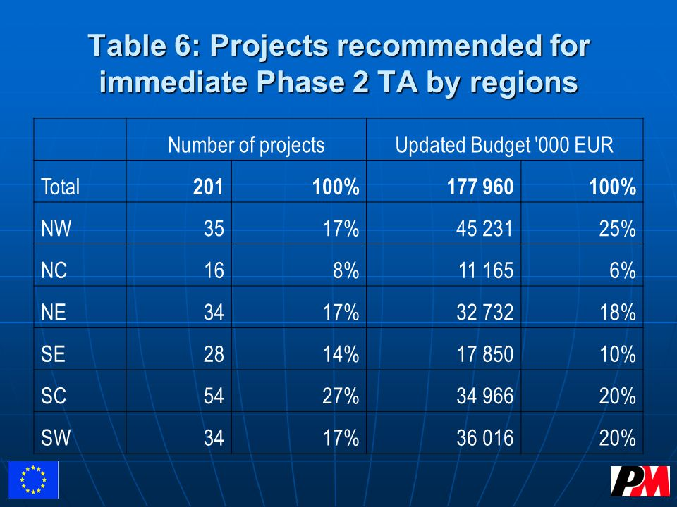 Table 6: Projects recommended for immediate Phase 2 TA by regions Number of projectsUpdated Budget 000 EUR Total 201100%177 960100% NW3517%45 23125% NC168%11 1656% NE3417%32 73218% SE2814%17 85010% SC5427%34 96620% SW3417%36 01620%