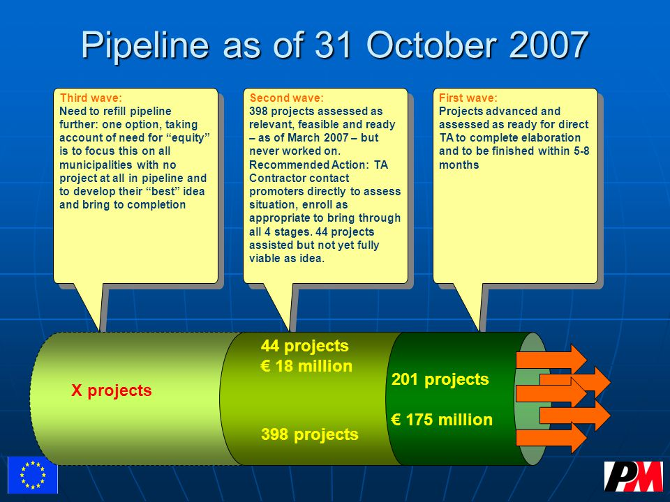 Pipeline as of 31 October 2007 X projects 44 projects € 18 million 398 projects 201 projects € 175 million Second wave: 398 projects assessed as relevant, feasible and ready – as of March 2007 – but never worked on.