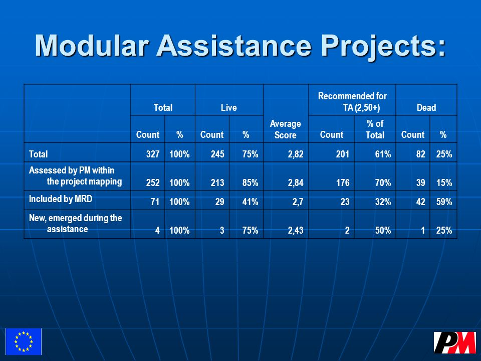 Modular Assistance Projects: TotalLive Average Score Recommended for TA (2,50+)Dead Count% % % of TotalCount% Total327100%24575%2,8220161%8225% Assessed by PM within the project mapping 252100%21385%2,8417670%3915% Included by MRD 71100%2941%2,72332%4259% New, emerged during the assistance 4100%375%2,43250%125%