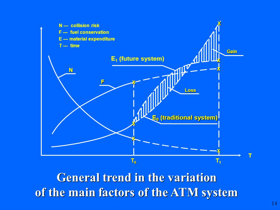 14 General trend in the variation of the main factors of the ATM system X X X N — collision risk F — fuel conservation E — material expenditure T — time N F E 0 (traditional system) E 1 (future system) Loss T0T0T0T0 T1T1 T Gain X X X X