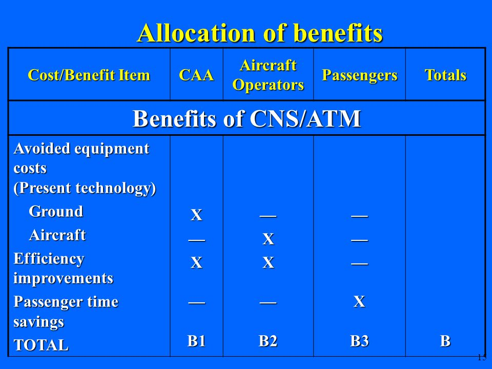 15 Cost/Benefit Item CAA Aircraft Operators PassengersTotals Benefits of CNS/ATM Avoided equipment costs (Present technology) GroundAircraft Efficiency improvements Passenger time savings TOTALX—X—B1—XX—B2———XB3B Allocation of benefits