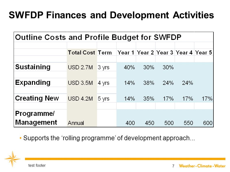 SWFDP Finances and Development Activities test footer 7 Supports the 'rolling programme' of development approach...