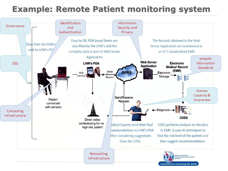 Example: Remote Patient monitoring system eHealth Information Standards Identification and Authentication Information Security and Privacy Computing Infrastructure Human Capacity & Awareness Networking Infrastructure Governance $$$
