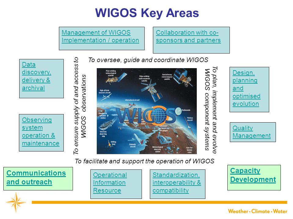 To oversee, guide and coordinate WIGOS To facilitate and support the operation of WIGOS To plan, implement and evolve WIGOS component systems To ensure supply of and access to WIGOS observations Management of WIGOS Implementation / operation Collaboration with co- sponsors and partners Communications and outreach Quality Management Standardization, interoperability & compatibility Operational Information Resource Capacity Development Design, planning and optimised evolution Data discovery, delivery & archival Observing system operation & maintenance WIGOS Key Areas