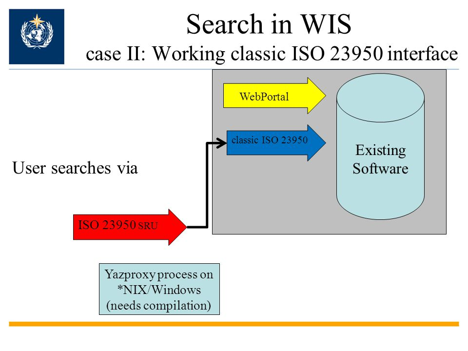 Search in WIS case II: Working classic ISO 23950 interface Existing Software ISO 23950 SRU WebPortal User searches via Yazproxy process on *NIX/Windows (needs compilation) classic ISO 23950