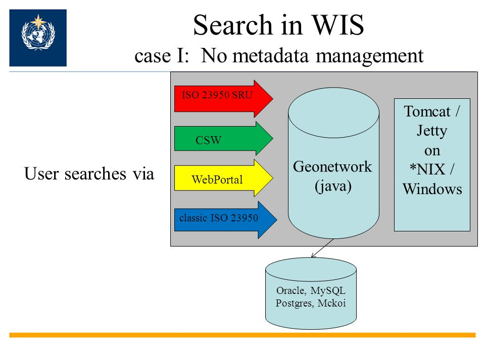 Search in WIS case I: No metadata management Geonetwork (java) ISO 23950 SRU CSW WebPortal User searches via Oracle, MySQL Postgres, Mckoi Tomcat / Jetty on *NIX / Windows classic ISO 23950