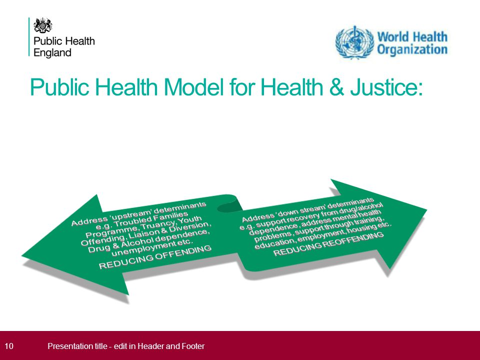 Public Health Model for Health & Justice: 10Presentation title - edit in Header and Footer