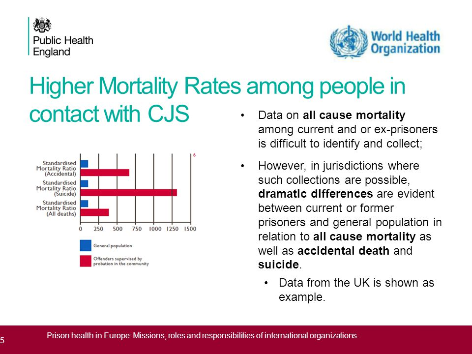 Higher Mortality Rates among people in contact with CJS Data on all cause mortality among current and or ex-prisoners is difficult to identify and collect; However, in jurisdictions where such collections are possible, dramatic differences are evident between current or former prisoners and general population in relation to all cause mortality as well as accidental death and suicide.