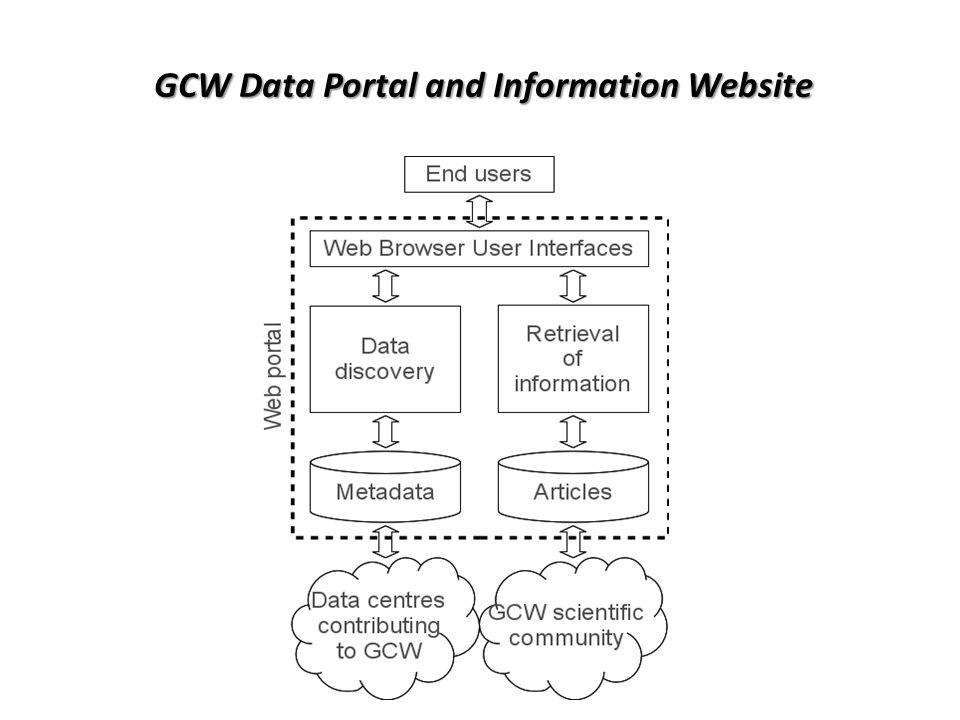 GCW Data Portal and Information Website