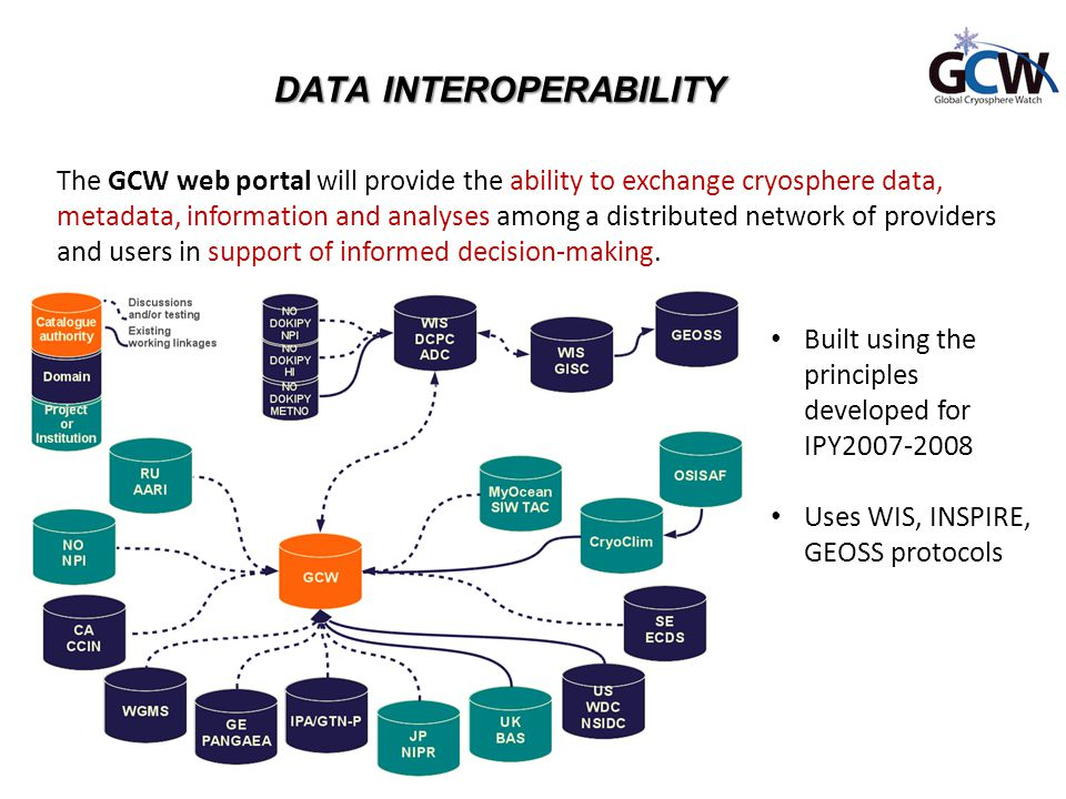DATA INTEROPERABILITY The GCW web portal will provide the ability to exchange cryosphere data, metadata, information and analyses among a distributed network of providers and users in support of informed decision-making.