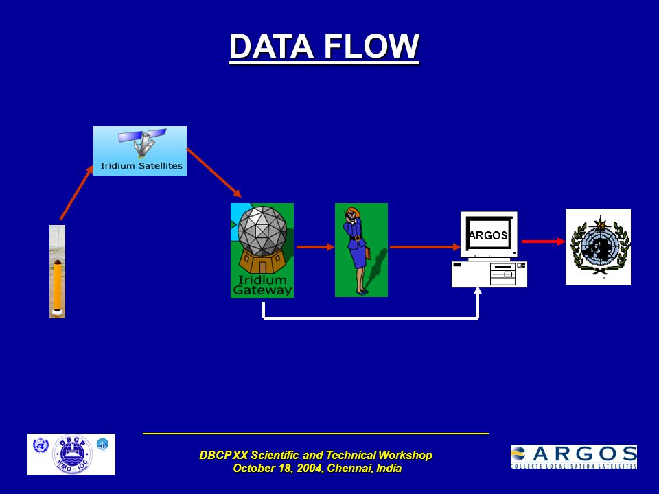 DBCP XX Scientific and Technical Workshop October 18, 2004, Chennai, India ARGOS DATA FLOW