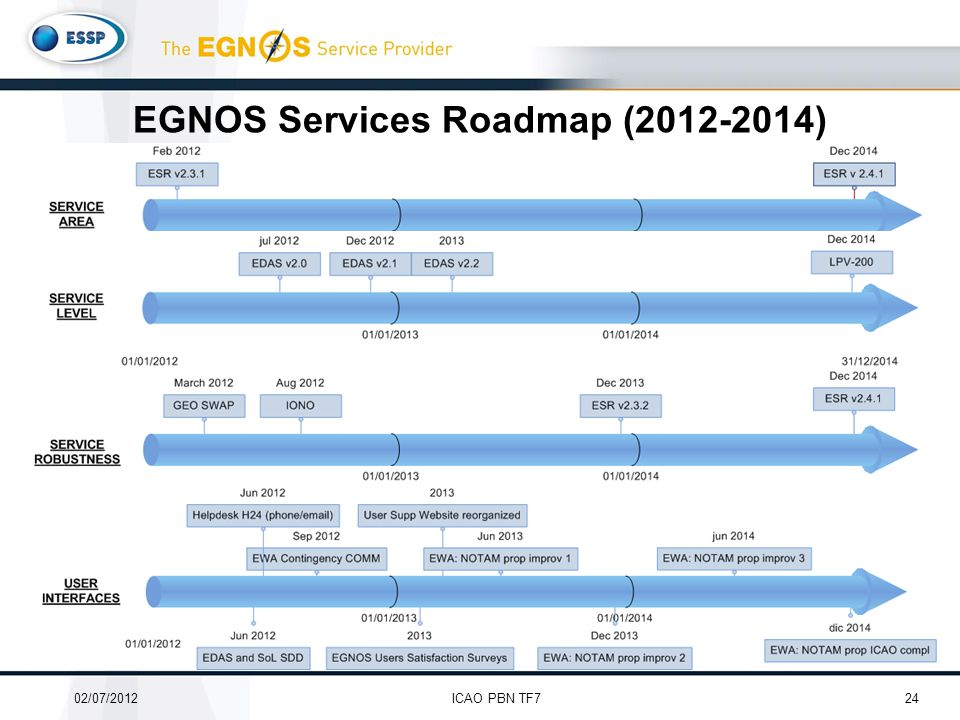 EGNOS Service Roadmap document will be published by ESSP soon including: –A high-level overview of EGNOS services' current status –EGNOS Services expected evolutions related to: Service Area extensions Service Level improvements Service Robustness improvements User Interfaces enhacements EGNOS Services Roadmap (2012-2014) 2402/07/2012ICAO PBN TF7