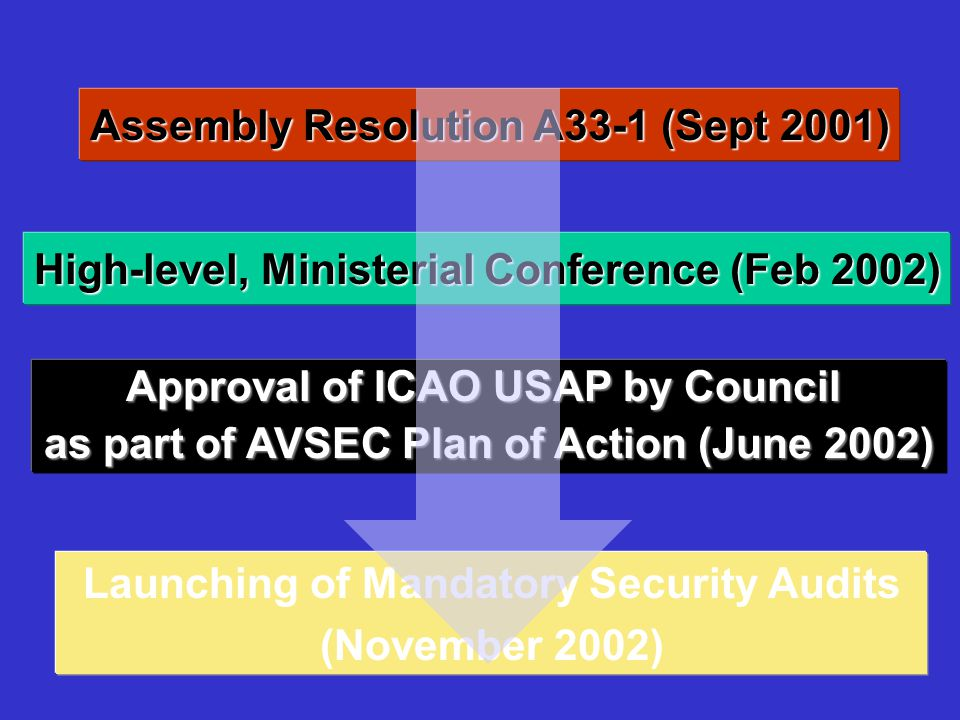 Assembly Resolution A33-1 (Sept 2001) High-level, Ministerial Conference (Feb 2002) Approval of ICAO USAP by Council as part of AVSEC Plan of Action (June 2002) Launching of Mandatory Security Audits (November 2002)