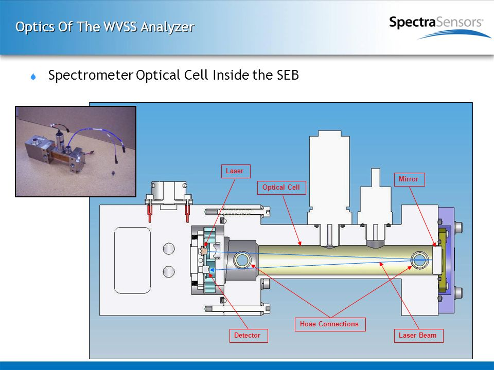 Optics Of The WVSS Analyzer  Spectrometer Optical Cell Inside the SEB Optical Cell Laser Mirror Laser BeamDetector Hose Connections