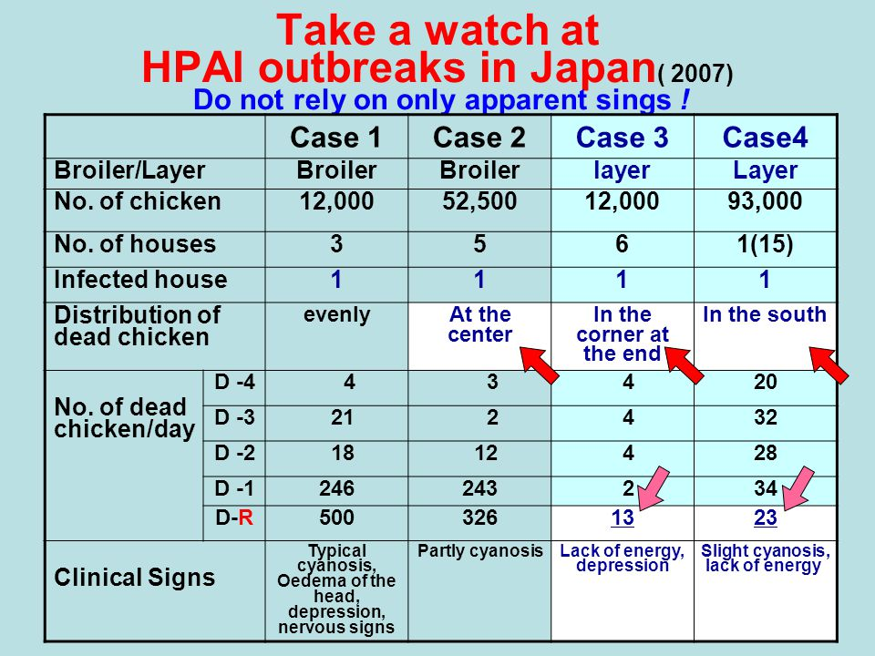 Take a watch at HPAI outbreaks in Japan ( 2007) Do not rely on only apparent sings .
