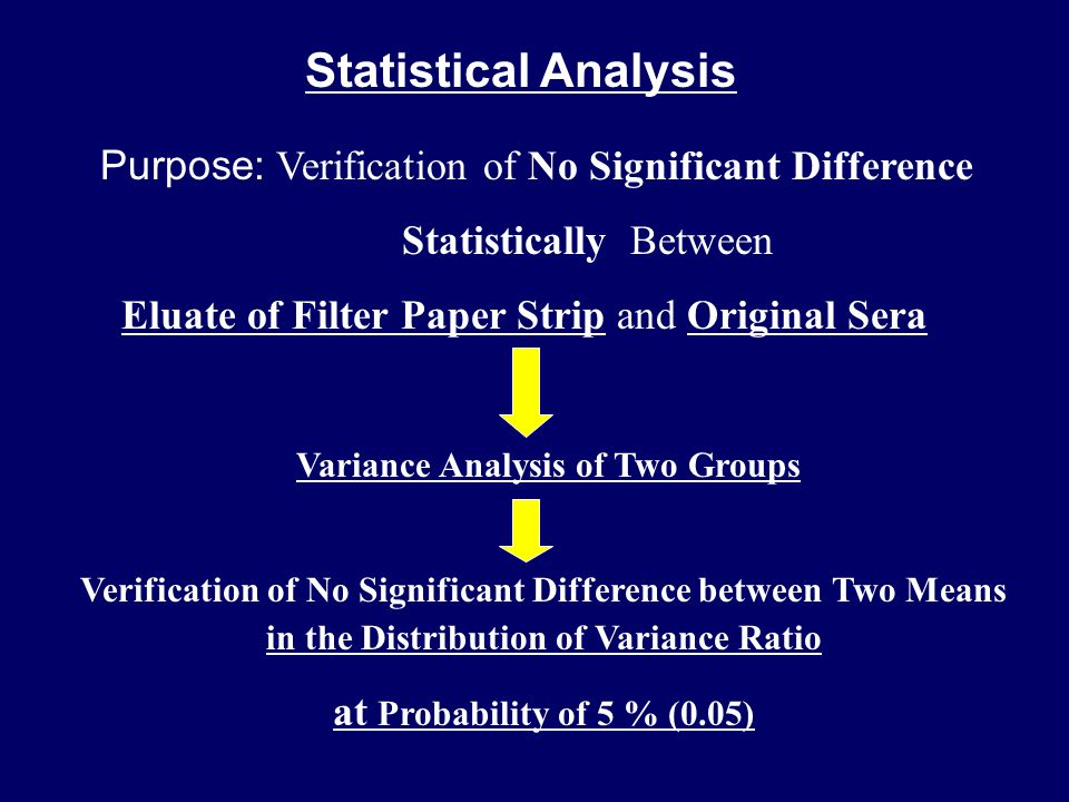 Statistical Analysis Purpose: Verification of No Significant Difference Statistically Between Eluate of Filter Paper Strip and Original Sera Variance Analysis of Two Groups Verification of No Significant Difference between Two Means in the Distribution of Variance Ratio at Probability of 5 % (0.05)