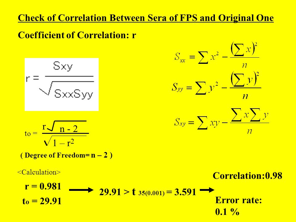 Check of Correlation Between Sera of FPS and Original One Coefficient of Correlation: r t o = r n - 2 1 – r 2 ( Degree of Freedom= n – 2 ) r = 0.981 t o = 29.91 29.91 > t 35(0.001) = 3.591 Correlation:0.98 Error rate: 0.1 %