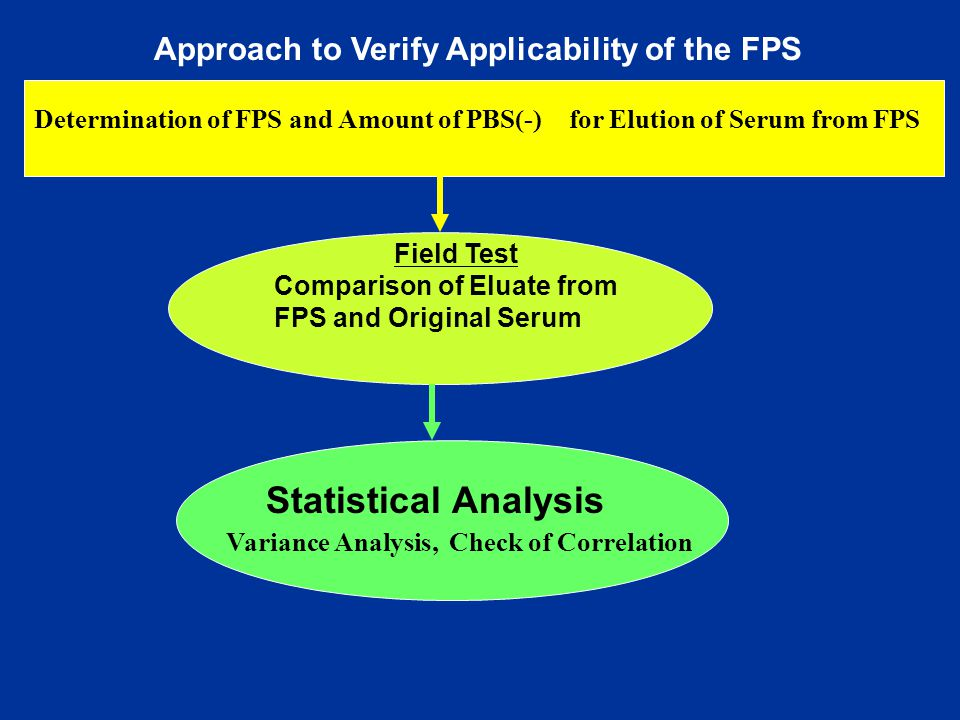 Approach to Verify Applicability of the FPS Determination of FPS and Amount of PBS(-) for Elution of Serum from FPS Field Test Comparison of Eluate from FPS and Original Serum Statistical Analysis Variance Analysis, Check of Correlation