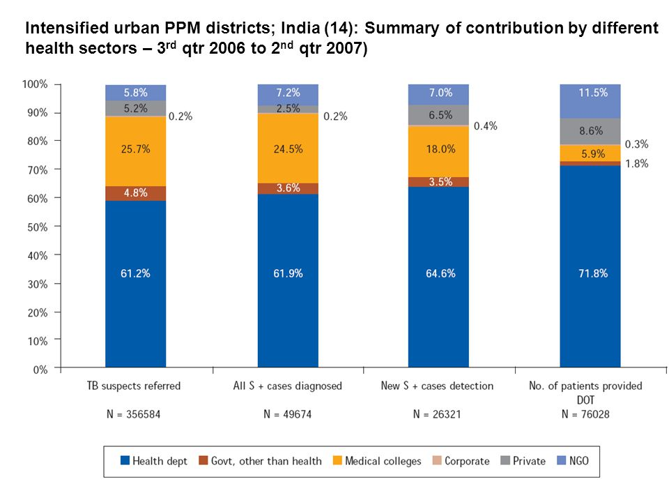 Intensified urban PPM districts; India (14): Summary of contribution by different health sectors – 3 rd qtr 2006 to 2 nd qtr 2007)