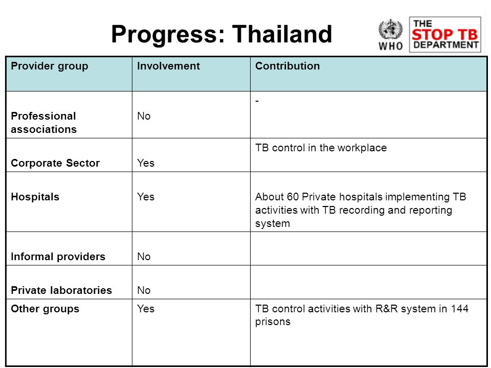 Progress: Thailand Provider groupInvolvementContribution Professional associations No - Corporate SectorYes TB control in the workplace HospitalsYesAbout 60 Private hospitals implementing TB activities with TB recording and reporting system Informal providersNo Private laboratoriesNo Other groupsYesTB control activities with R&R system in 144 prisons