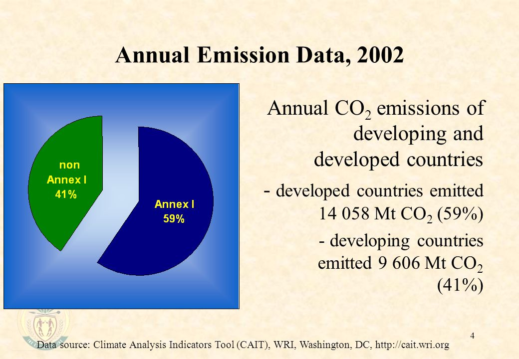 4 Annual Emission Data, 2002 Annual CO 2 emissions of developing and developed countries - developed countries emitted Mt CO 2 (59%) - developing countries emitted Mt CO 2 (41%) Data source: Climate Analysis Indicators Tool (CAIT), WRI, Washington, DC,