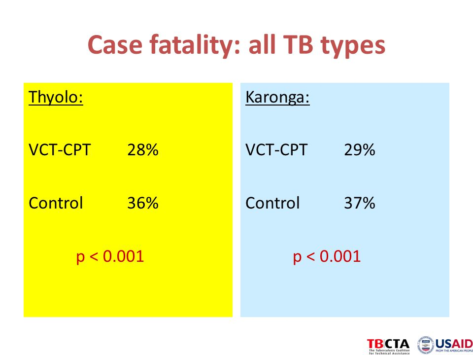 Case fatality: all TB types Thyolo: VCT-CPT 28% Control 36% p < 0.001 Karonga: VCT-CPT 29% Control 37% p < 0.001