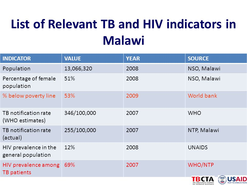 List of Relevant TB and HIV indicators in Malawi INDICATORVALUEYEARSOURCE Population13,066,3202008NSO, Malawi Percentage of female population 51%2008NSO, Malawi % below poverty line53%2009World bank TB notification rate (WHO estimates) 346/100,0002007WHO TB notification rate (actual) 255/100,0002007NTP, Malawi HIV prevalence in the general population 12%2008UNAIDS HIV prevalence among TB patients 69%2007WHO/NTP