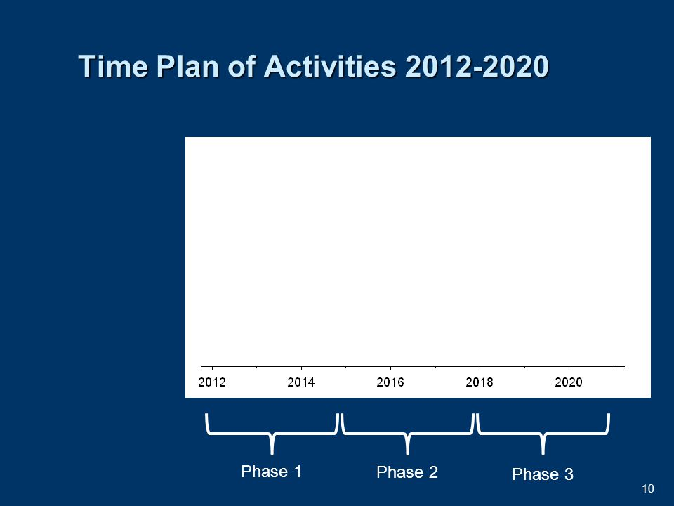 10 Time Plan of Activities 2012-2020 Phase 1 Phase 3 Phase 2