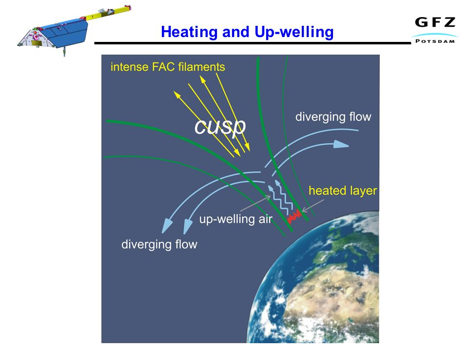 Heating and Up-welling