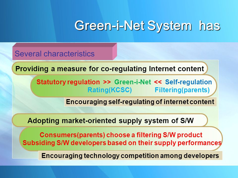 Several characteristics Providing a measure for co-regulating Internet content Consumers(parents) choose a filtering S/W product Subsiding S/W developers based on their supply performances Encouraging technology competition among developers Adopting market-oriented supply system of S/W Encouraging self-regulating of internet content Statutory regulation >> Green-i-Net << Self-regulation Rating(KCSC) Filtering(parents) Green-i-Net System has