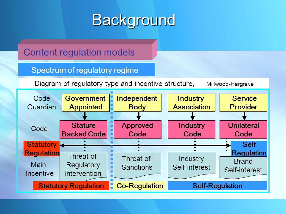 Spectrum of regulatory regime Diagram of regulatory type and incentive structure, Millwood-Hargrave Code Guardian Government Appointed Independent Body Industry Association Service Provider Code Stature Backed Code Approved Code Industry Code Unilateral Code Statutory Regulation Self Regulation Main Incentive Threat of Regulatory intervention Threat of Sanctions Industry Self-interest Brand Self-interest Statutory RegulationCo-RegulationSelf-Regulation Content regulation models Background