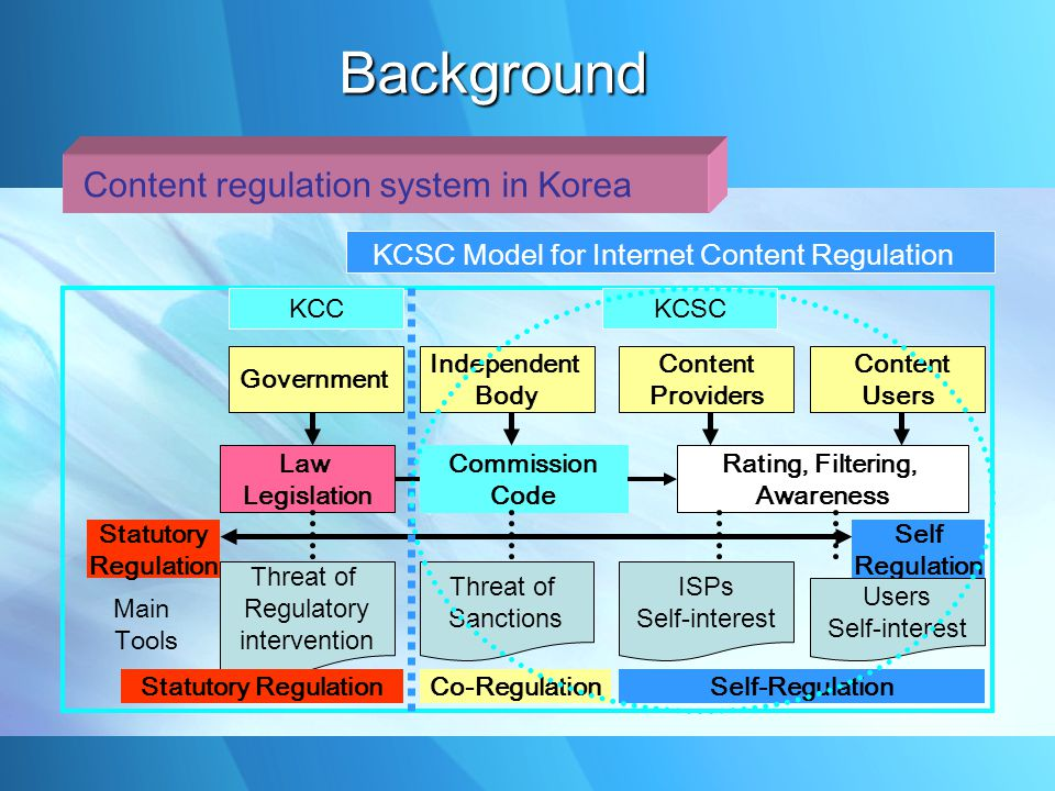 Content regulation system in Korea KCSC Model for Internet Content Regulation Government Independent Body Content Providers Content Users Law Legislation Commission Code Rating, Filtering, Awareness Statutory Regulation Self Regulation Main Tools Threat of Regulatory intervention Threat of Sanctions ISPs Self-interest Users Self-interest Statutory RegulationCo-RegulationSelf-Regulation KCC KCSC Background