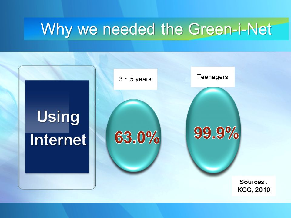 Teenagers 3 ~ 5 years Sources : KCC, 2010 Why we needed the Green-i-Net