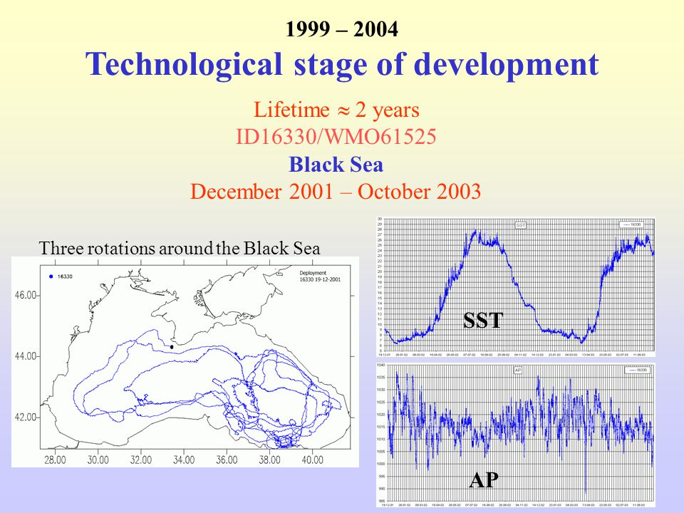 Lifetime  2 years ID16330/WMO61525 Black Sea December 2001 – October 2003 1999 – 2004 Technological stage of development Three rotations around the Black Sea SST AP