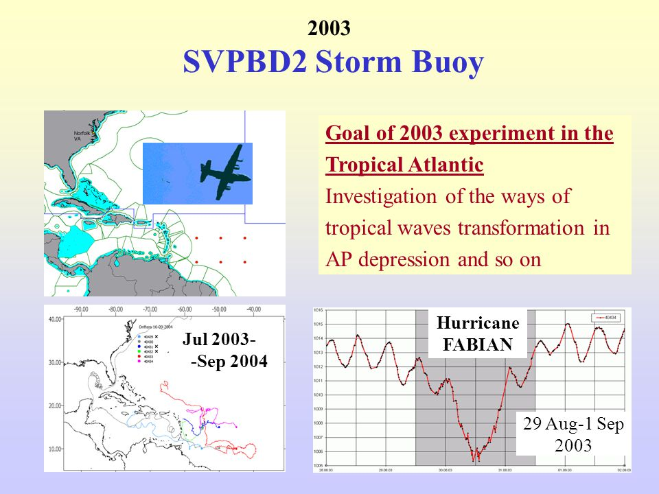 2003 SVPBD2 Storm Buoy Jul 2003- -Sep 2004 Hurricane FABIAN Goal of 2003 experiment in the Tropical Atlantic Investigation of the ways of tropical waves transformation in AP depression and so on 29 Aug-1 Sep 2003