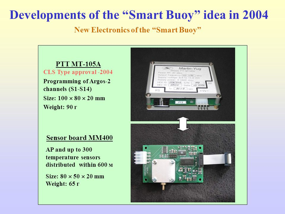 Developments of the Smart Buoy idea in 2004 PTT МТ-105А CLS Type approval -2004 Programming of Argos-2 channels (S1-S14) Size: 100  80  20 mm Weight: 90 г Sensor board ММ400 AP and up to 300 temperature sensors distributed within 600 м Size: 80  50  20 mm Weight: 65 г New Electronics of the Smart Buoy