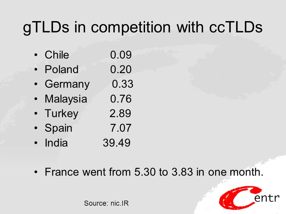 gTLDs in competition with ccTLDs Chile 0.09 Poland 0.20 Germany 0.33 Malaysia 0.76 Turkey 2.89 Spain 7.07 India 39.49 France went from 5.30 to 3.83 in one month.