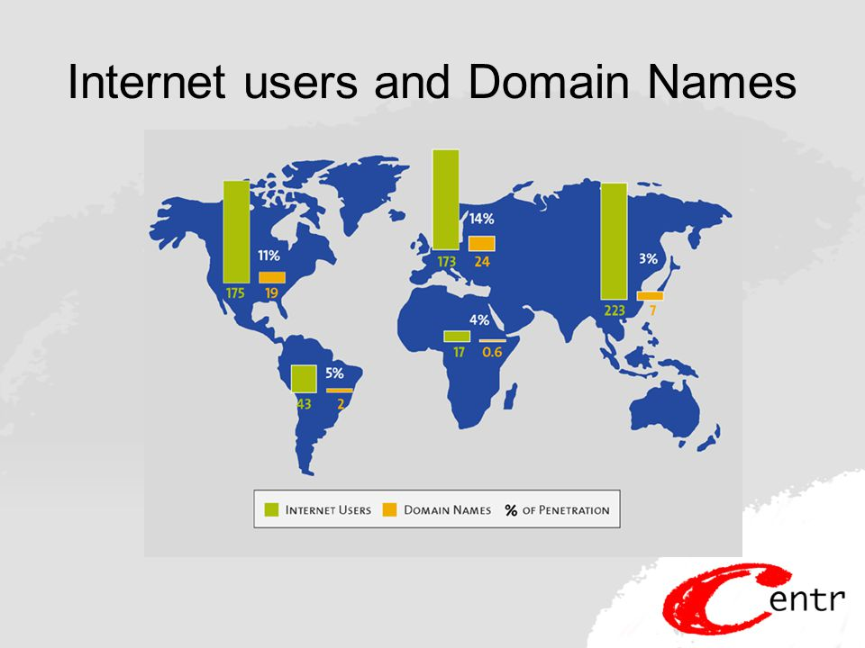 Internet users and Domain Names
