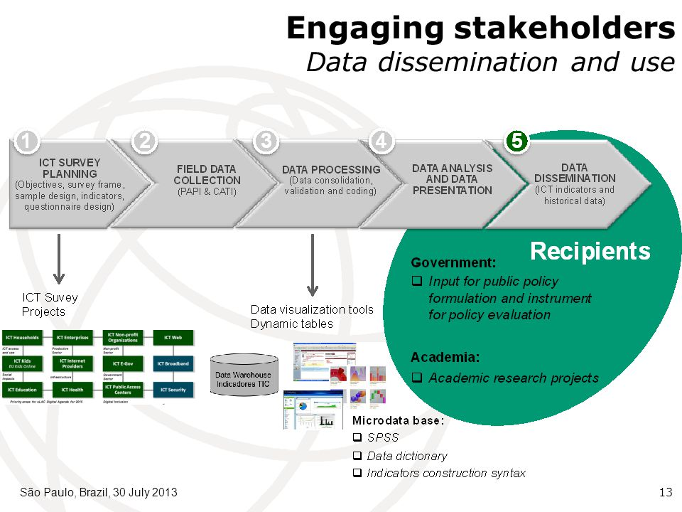 São Paulo, Brazil, 30 July 201313 Engaging stakeholders Data dissemination and use