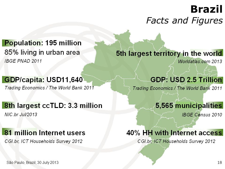 São Paulo, Brazil, 30 July 201318 Brazil Facts and Figures
