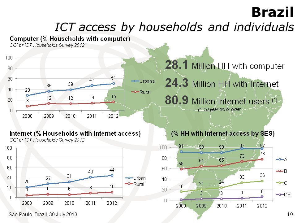São Paulo, Brazil, 30 July 201319 Brazil ICT access by households and individuals