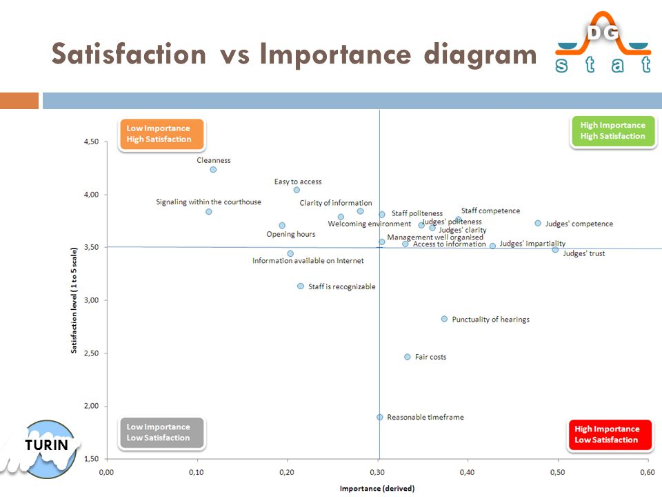 Satisfaction vs Importance diagram TURIN
