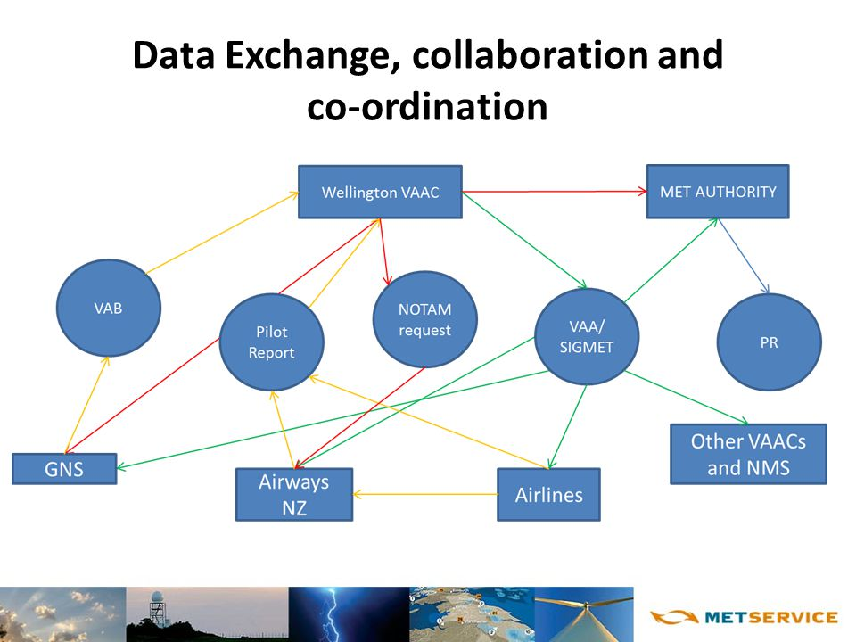 Data Exchange, collaboration and co-ordination
